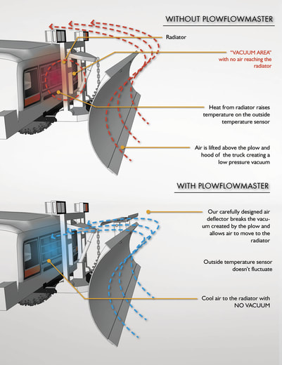 PlowFlowmaster Airflow Diagram